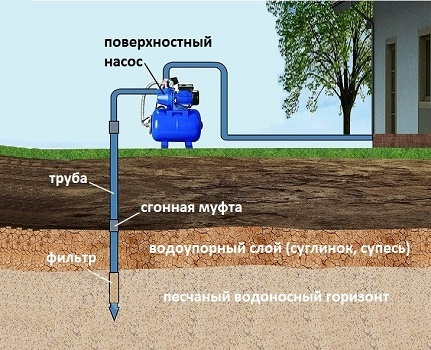 Maximum depth of pumping water from the Abyssinian well
