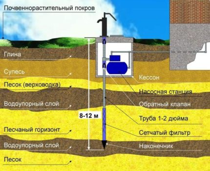 To what depth is the device of the Abyssinian well conducted?