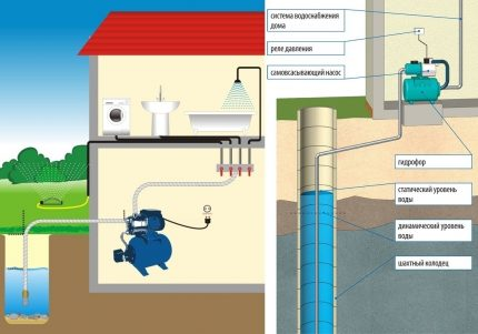 How to choose the perfect pump based on the characteristics of the water source