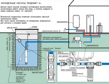 Submersible borehole pumps Vometomet can be used for water intake in a well