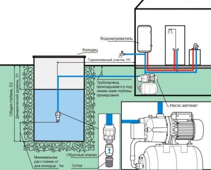 Pumping stations and automatic pumps are used to extract water from wells