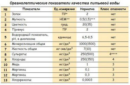 Table of granoleptic indicators of water