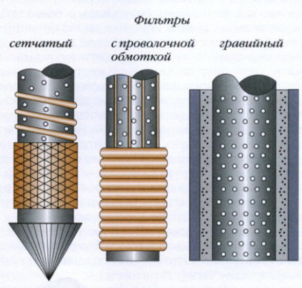 Varieties of filters for a well