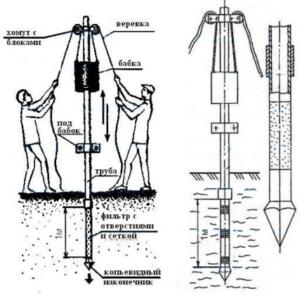 Scheme of the device of the needle well and its driving