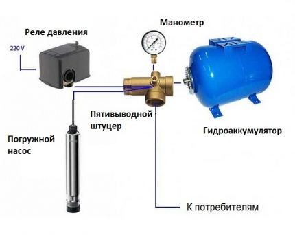 The constituent elements of the water supply system