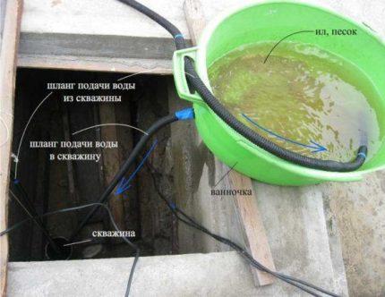 Surface flushing