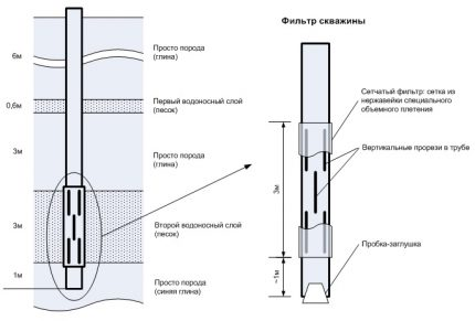 Well filter device
