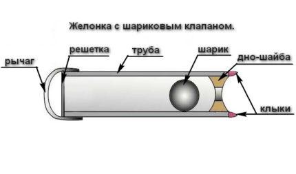 Ball valve for bobbin