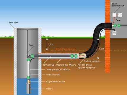 Submersible pump connection diagram