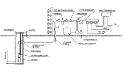 Scheme of submersible pump and water supply