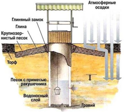 Watering an aquifer uncovered by a well with atmospheric precipitation