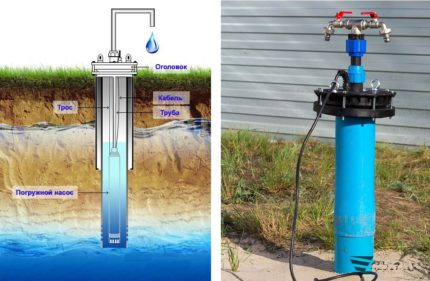 Installation diagram of a submersible pump for flushing a well