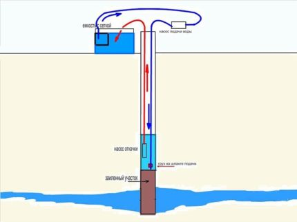 Well pump flushing scheme with two pumps