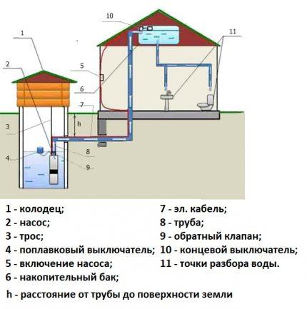 Water supply scheme with storage tank