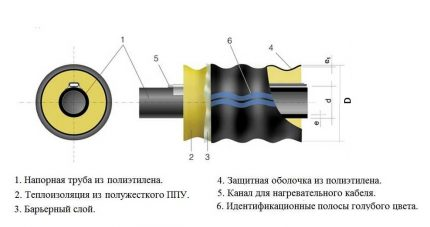 New generation HDPE pipe