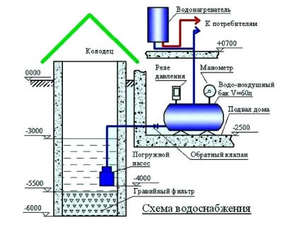 The scheme of the stationary winter water supply system from the well