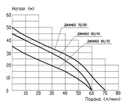 The relationship of the generated pressure with the flow rate