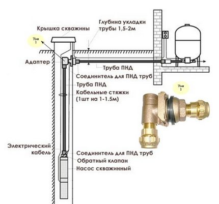 The principle of operation of the downhole adapter