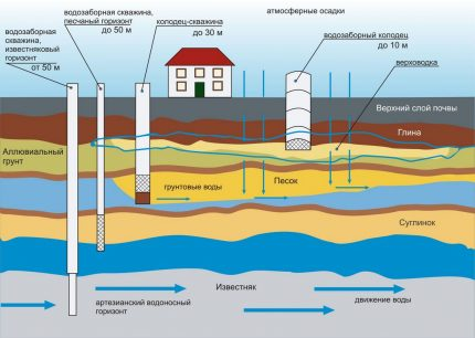 Layout of water sources