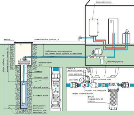 Connection diagram of the pump to the water well