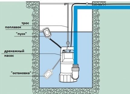 Installation diagram of a pump for cleaning a well shaft