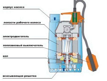 Well drainage pump