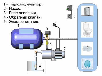 Pump station diagram