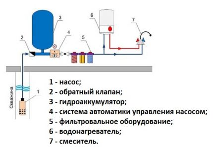 The main elements of water supply equipment