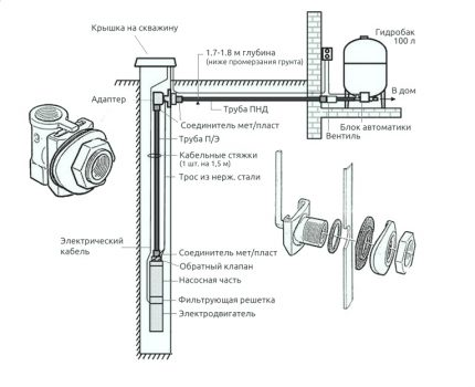 Equipping a water well with a downhole adapter