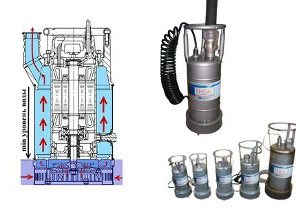 Gnome submersible centrifugal pumps for dirty water