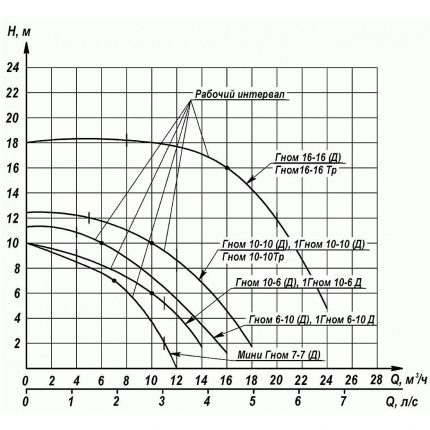 Comparative characteristics of pumps Gnome