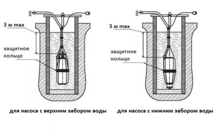 Installation diagram of a submersible pump