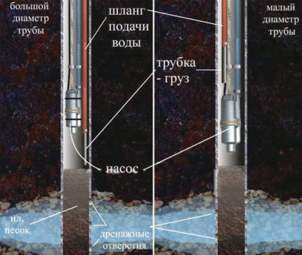 Water pump trickle as drainage equipment