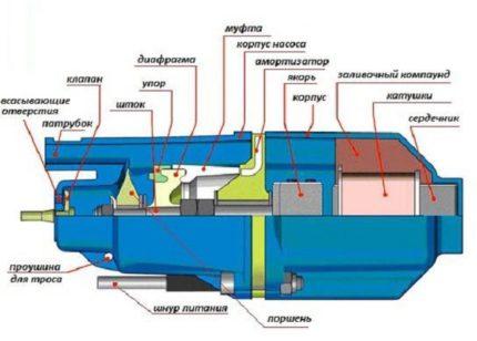 DIY pump diagram