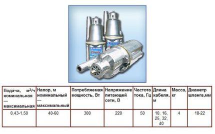 Characteristics of the pump