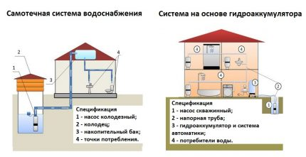 Scheme of the water supply system of a private house