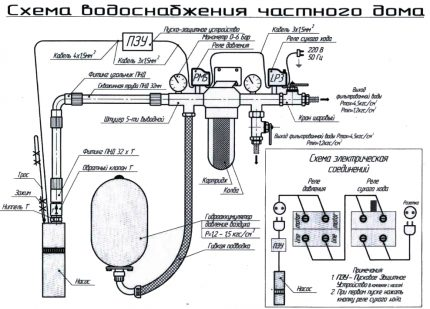 Water supply at home - that's exactly how it works