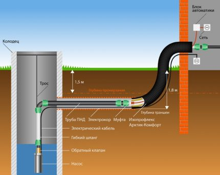 Submersible pump water supply