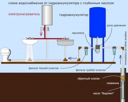 The scheme of water supply for a private house