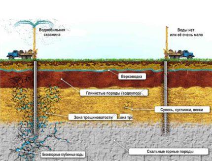 Scheme of an artesian well for water supply