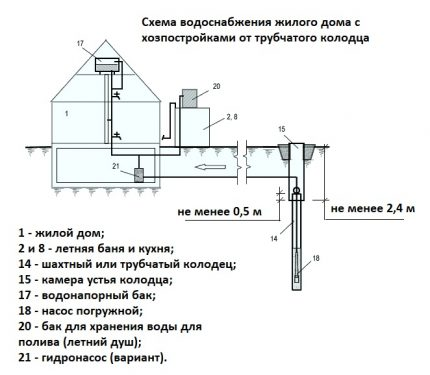 Scheme of the device of the water supply from the well to the house