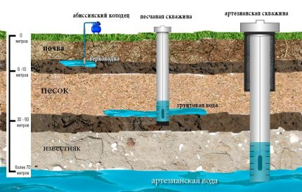 Water wells without caisson