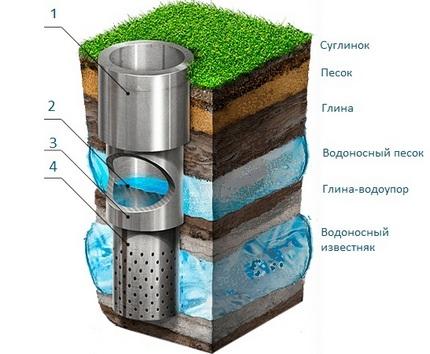Diagramme de puits artésien