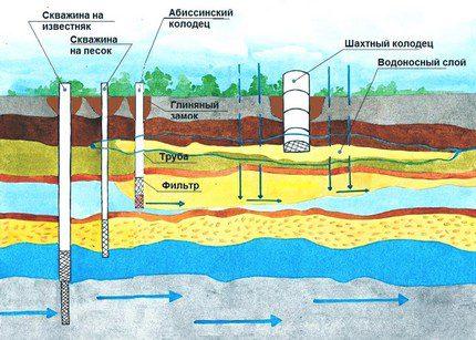 Conception de puits d'eau de base