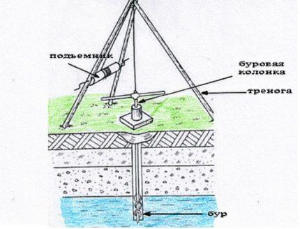 Trépied manuel pour le forage de puits d'eau