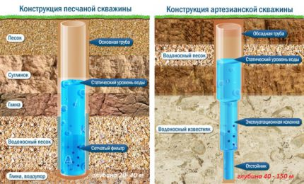 How to arrange a water supply in the country from the well