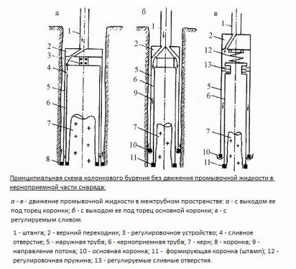 Core method for water well drilling