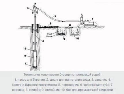 Core Drilling Scheme