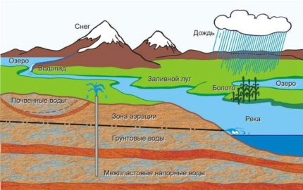 The effect of a reservoir on groundwater quality