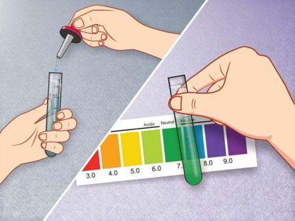 Determination of pH